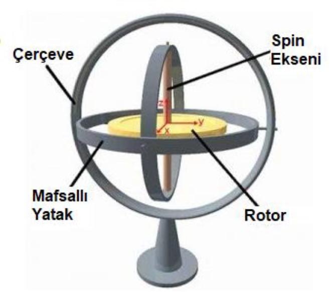 Jiroskop Nedir? Nerelerde Kullanılır ve Çalışma Prensibi
