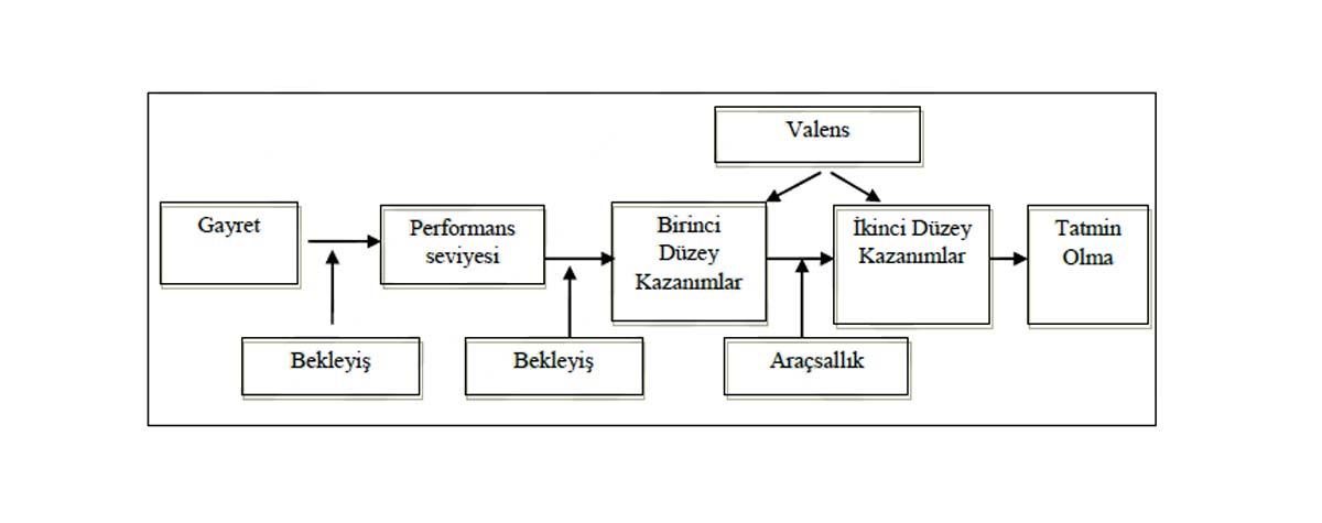 Vroom'un Bekleyiş Teorisi Modeli